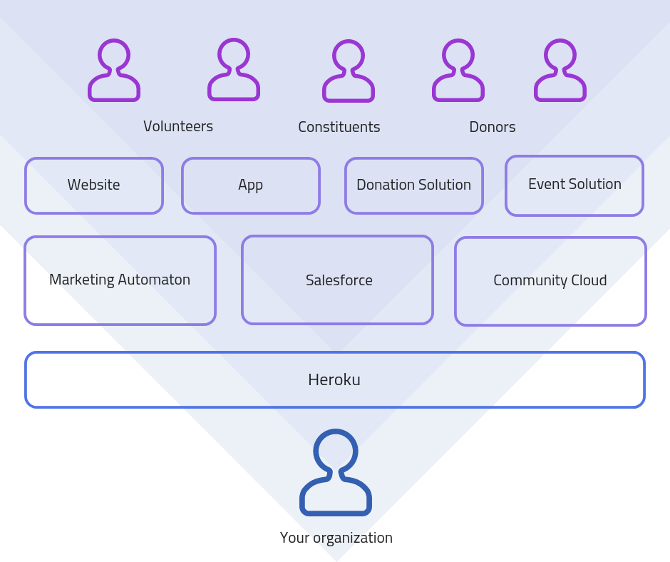 Heroku for nonprofits stack