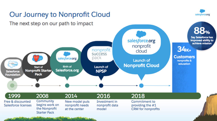 Salesforce.org Nonprofit Cloud journey