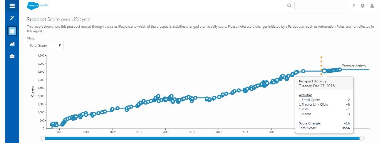 What the lifecycle stage history looks like on a Pardot prospect record