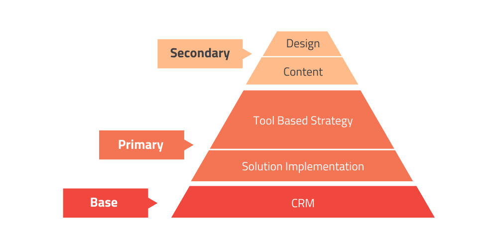 The pyramid of Do It For Me marketing automation labor