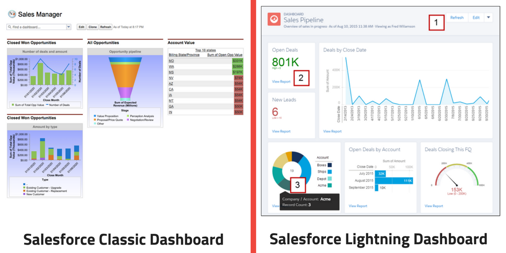 Salesforce Classic vs Salesforce Lightning Dashboards Reports