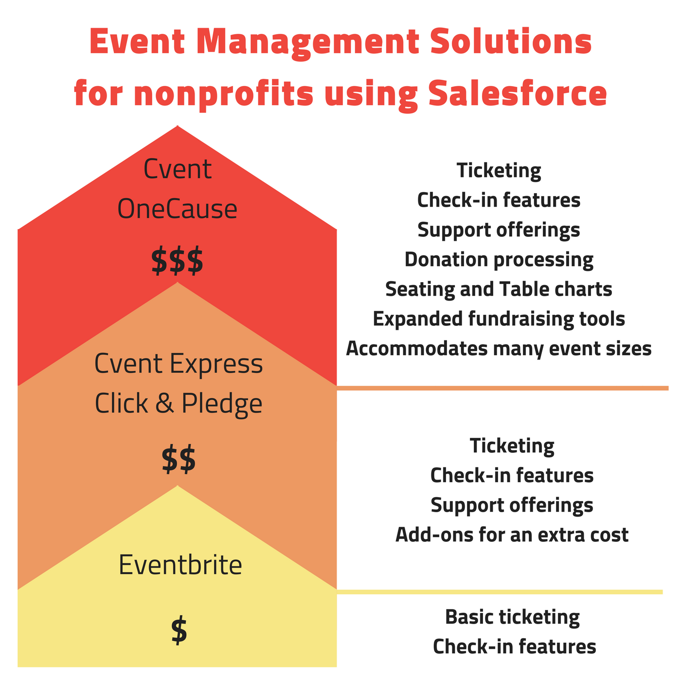 Event management apps for Salesforce.org nonprofits