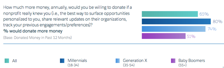 Salesforce.org's report on generational preferences and personalization